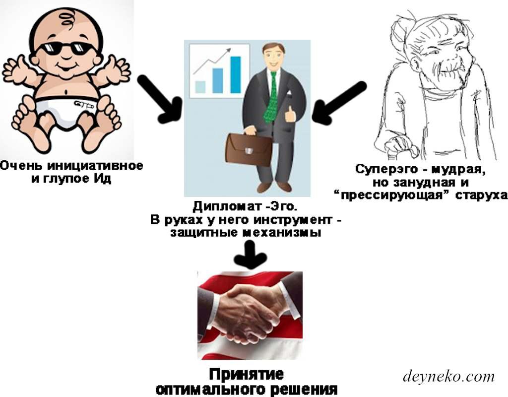 структура личности в психоанализе Зигмунда Фрейда, процессы